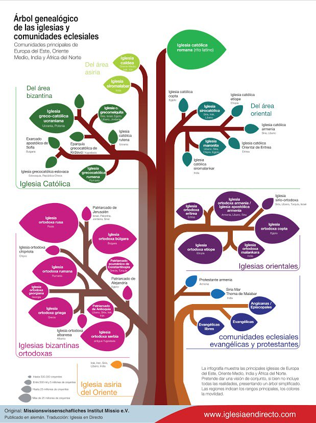 Árbol genealógico de las diversas iglesias cristianas - 1