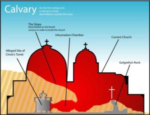 Iglesia del Santo Sepulcro - Características del lugar de la Resurrección 2
